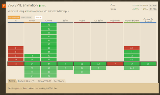SVG SMIL animation的浏览器支持表