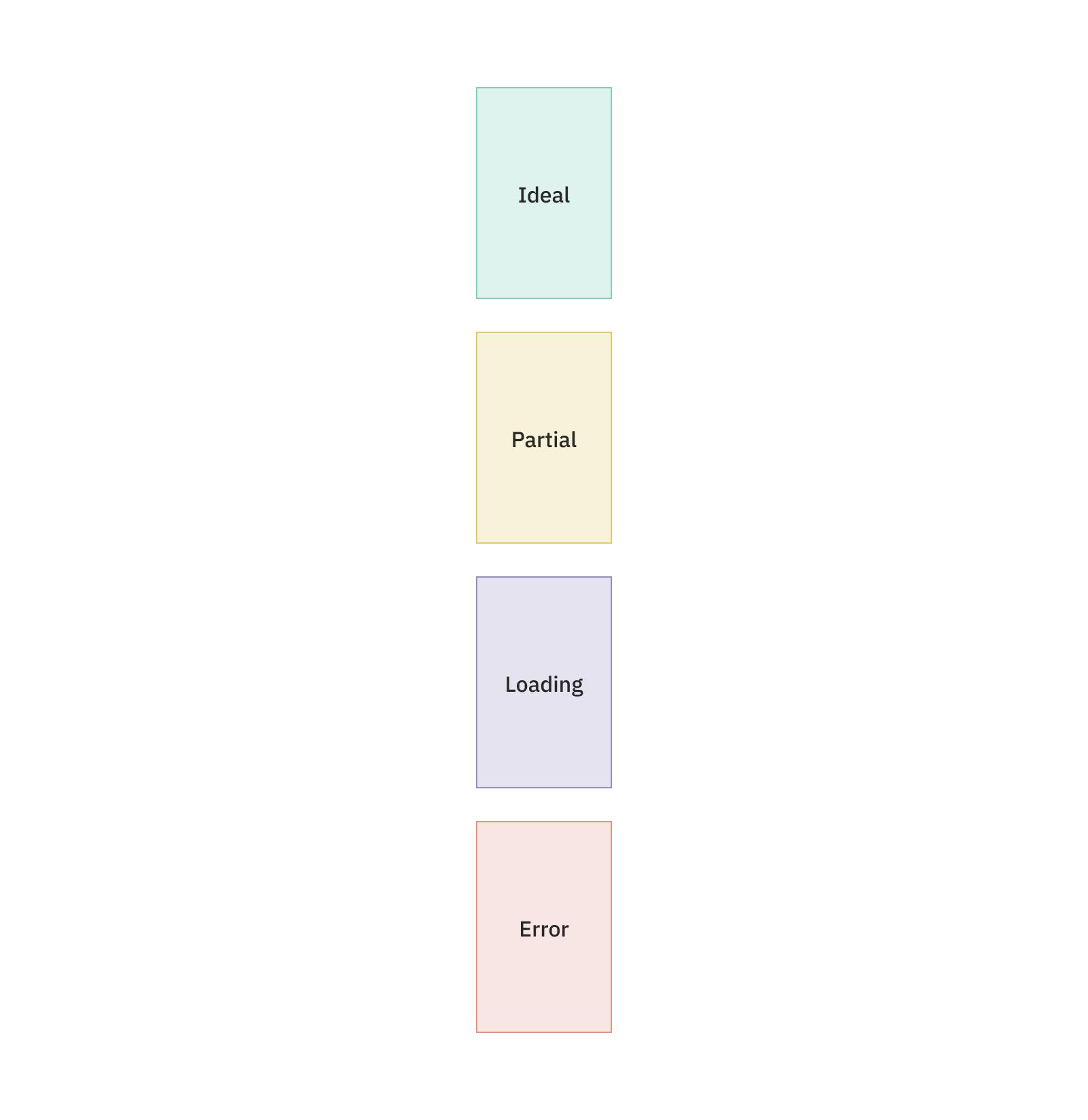 一系列代表垂直分隔的屏幕的色块
